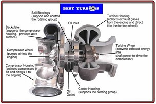 turbocharger parts names